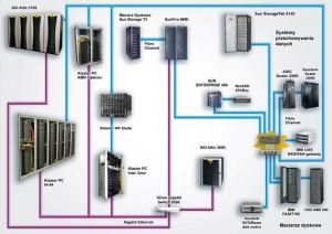 psnc-fiware-lab-node-servers